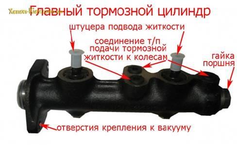 Фото №21 - ремонт главного тормозного цилиндра ВАЗ 2110