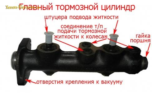 Ремонт главного тормозного цилиндра ваз