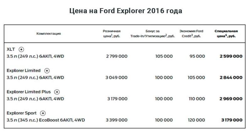 ford-eksplorer-2016-start-prodazh-v-rossii-tsena foto